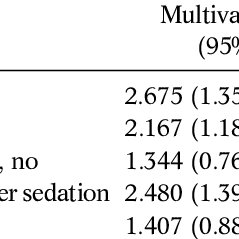Evaluation of Tolerance and Complications of T-EGD