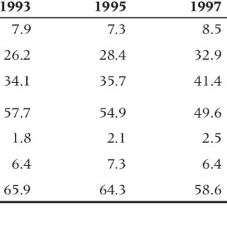 (PDF) Thirty years of National Health Insurance in South