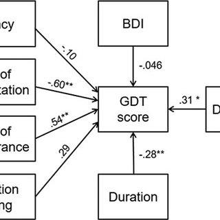 (PDF) A multidimensional approach to impulsivity in