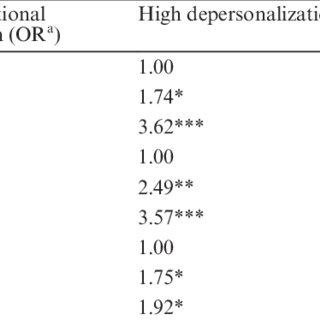 (PDF) Burnout Among Occupational Physicians: A Threat to