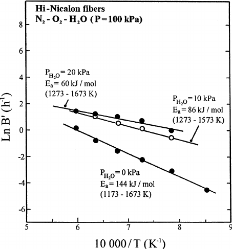 Arrhenius plots of the thermal variations of the oxidation
