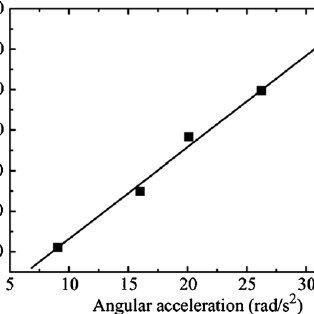 Linear relation between torque and angular acceleration