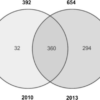 4 way venn diagram generator ez wiring 21 circuit harness of 2010 vs 2013 structures download scientific comparison the and target protein consensus intersects between chembl drugbank four diagrams