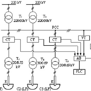 (PDF) Comprehensive Analysis for Modernization of 100 t