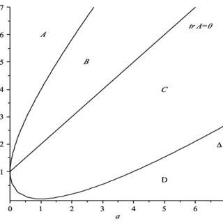 (PDF) Jacobi stability analysis of dynamical systems