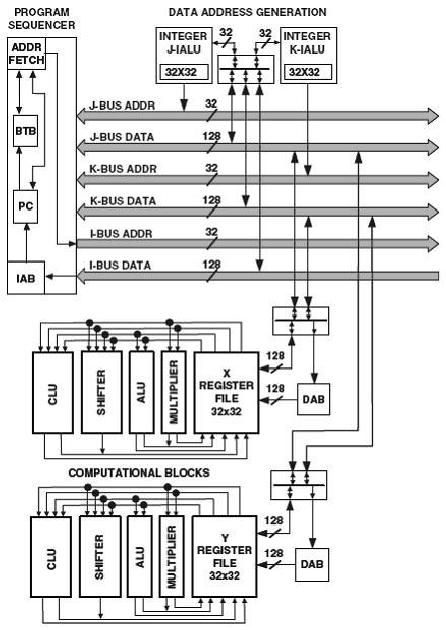 block diagram digital communication system