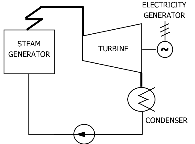 The thermodynamic process in a thermal power plant-the