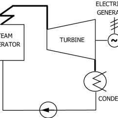 Simple Cycle Power Plant Diagram Aem Wideband Sensor Wiring The Thermodynamic Process In A Thermal