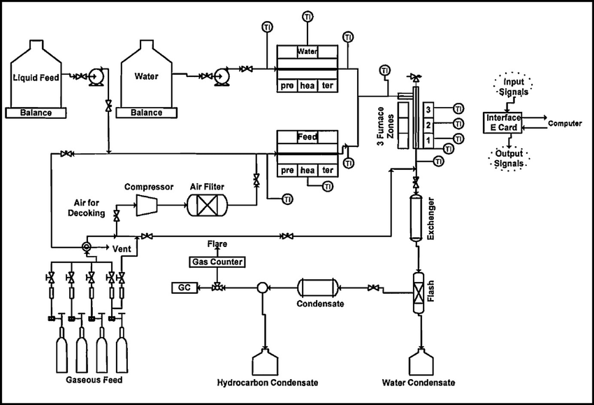Schematic diagram of the pilot plant setup of the steam