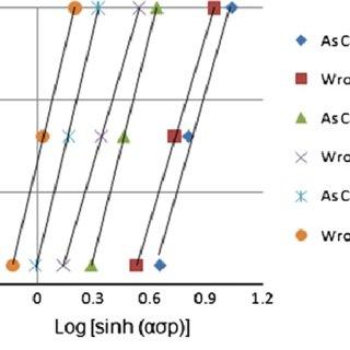 (PDF) Hot workability of a high carbon high chromium tool