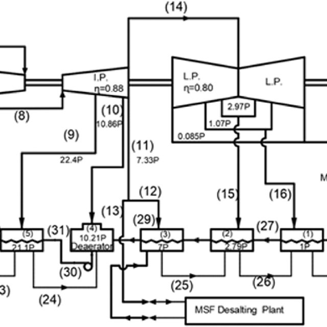 Process Flow Diagram (PFD) of the oxy-combustion process