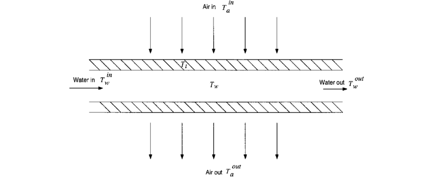 Schematic of single-tube cross-flow heat exchanger with in