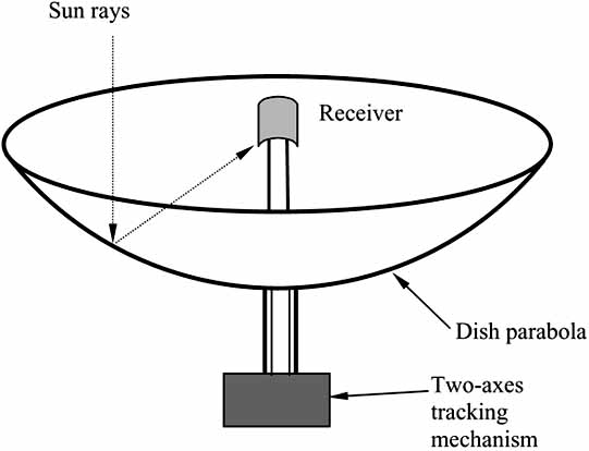 Schematic diagram of a parabolic dish collector