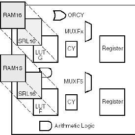 Run time reconfiguration logic block allows to reduce the