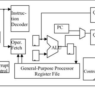 (PDF) Parallel LU Factorization of Sparse Matrices on FPGA