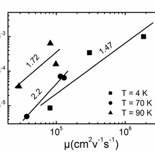 (PDF) Analysis of parameters affecting the flicker noise