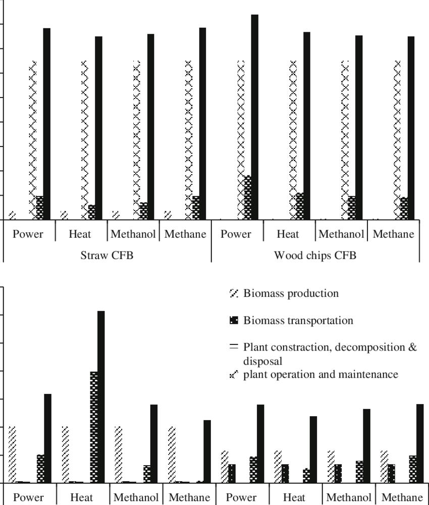 medium resolution of life cycle acid rain precursor emission for a cfb and b gti pathways