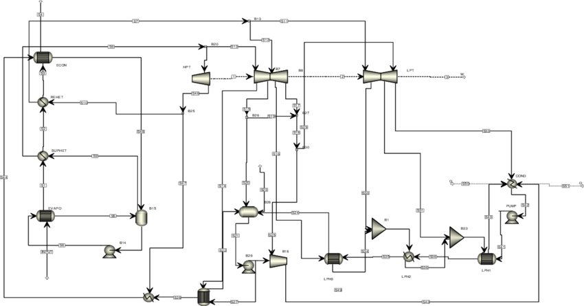 Flowsheet for the 500 MW subcritical steam power plant