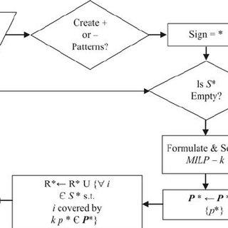 (PDF) Diagnosis of rotor bearings using logical analysis