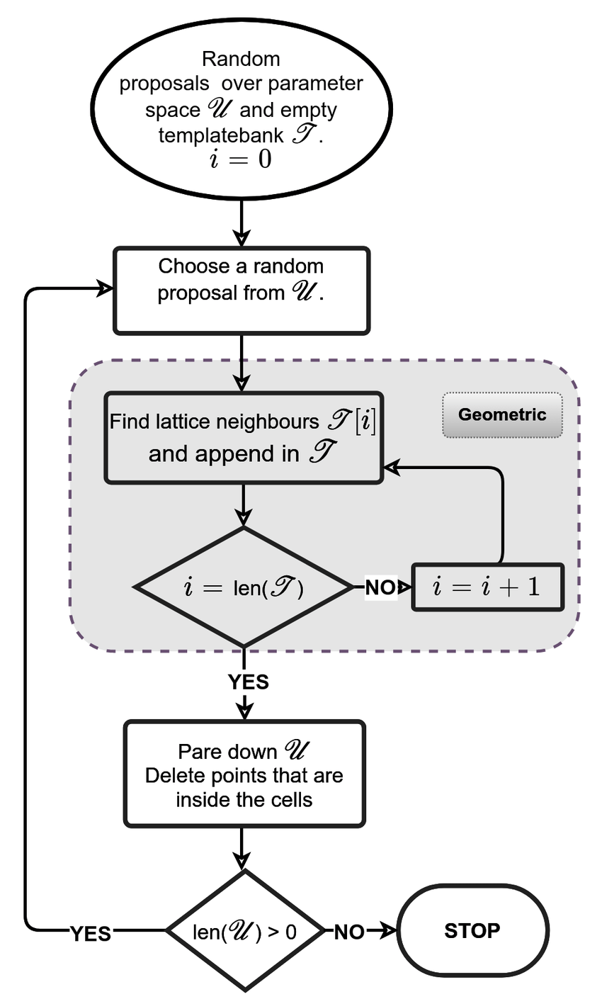 Flow chart of the hybrid template placement algorithm