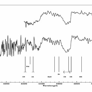 Stellar spectra with absorption line spectra