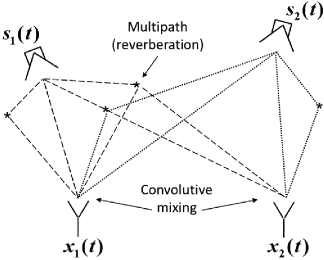 Block diagram representation of the convolutive mixing