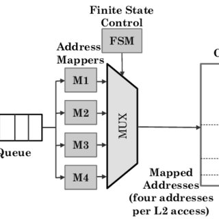 The Processing Element block diagram. The 8-bit addition