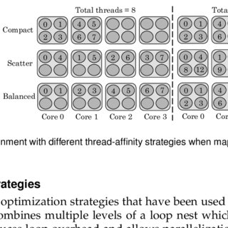 (PDF) A Survey on Evaluating and Optimizing Performance of