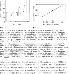 f i g 7 f i g 6 relation between the flu o r e s c e n c e intens download scientific diagram [ 850 x 1314 Pixel ]
