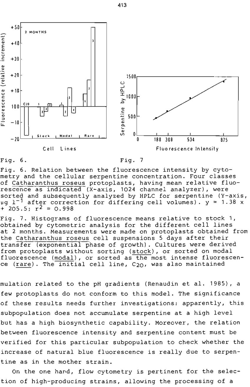 hight resolution of f i g 7 f i g 6 relation between the flu o r e s c e n c e intens download scientific diagram