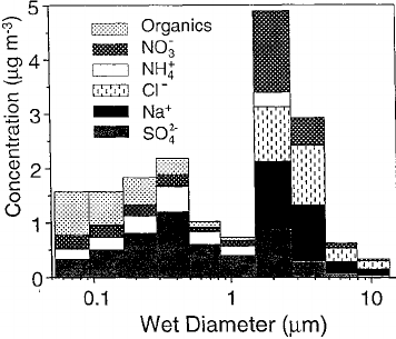 Nitric acid, ammonia ( x10 I 1 ) , and sulfu ric acid