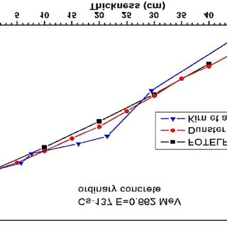 Transmission factor of ordinary and barite concrete