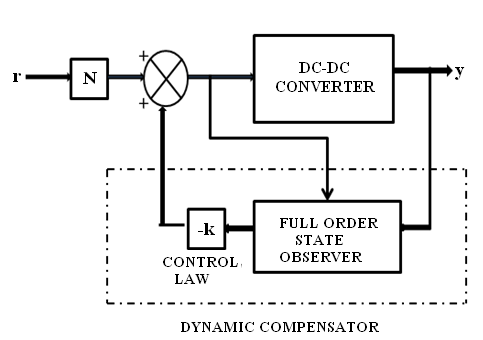 Block diagram of the DC-DC Converter with Observer