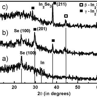 (PDF) Different phases of indium selenide prepared by