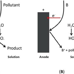 (PDF) A review on nanomaterials for environmental remediation