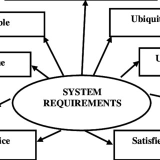 (PDF) Ideal Banking Concept and Characteristics