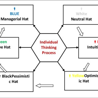 (PDF) Using Six Thinking Hats as a Tool for Lateral