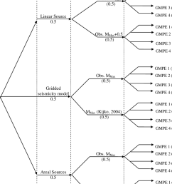 logic tree structure used with different models and their respective weightages  [ 850 x 1214 Pixel ]