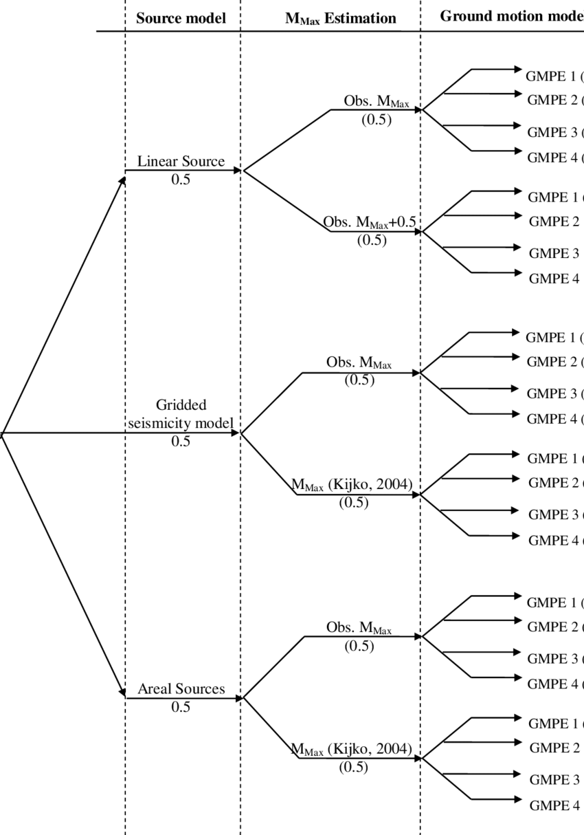medium resolution of logic tree structure used with different models and their respective weightages