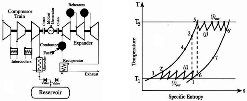(a) The schematic diagram of a CAES plant. (b) CAES