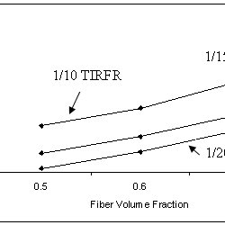 Young's Modulus and Poisson's Ratio of Fiber and Matrix