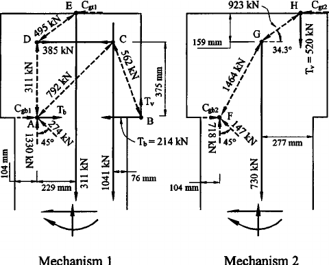 Mechanisms based on strut-and-tie concepts used for