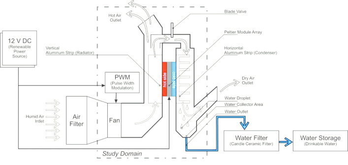 The block diagram of the AWG device based on TEC