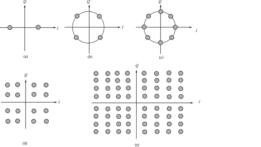 Constellation diagram of (a) BPSK, (b) QPSK, (c) 8PSK, (d