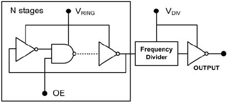 Simplified schematic of inverter ring oscillator circuit