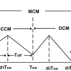The block schematic diagram in Quartus II software
