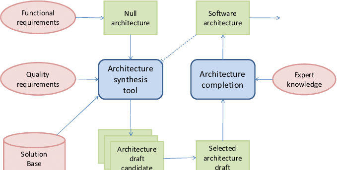 Overview Of Automated Software Architecture Design Process Based On Download Scientific Diagram