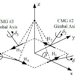 (PDF) Steering Laws of Single Gimbal Control Moment Gyros