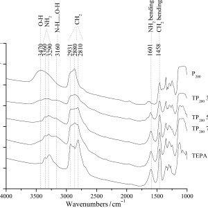 (PDF) Spectroscopic Investigation into Oxidative