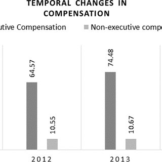 (PDF) Executive compensation, corporate governance and